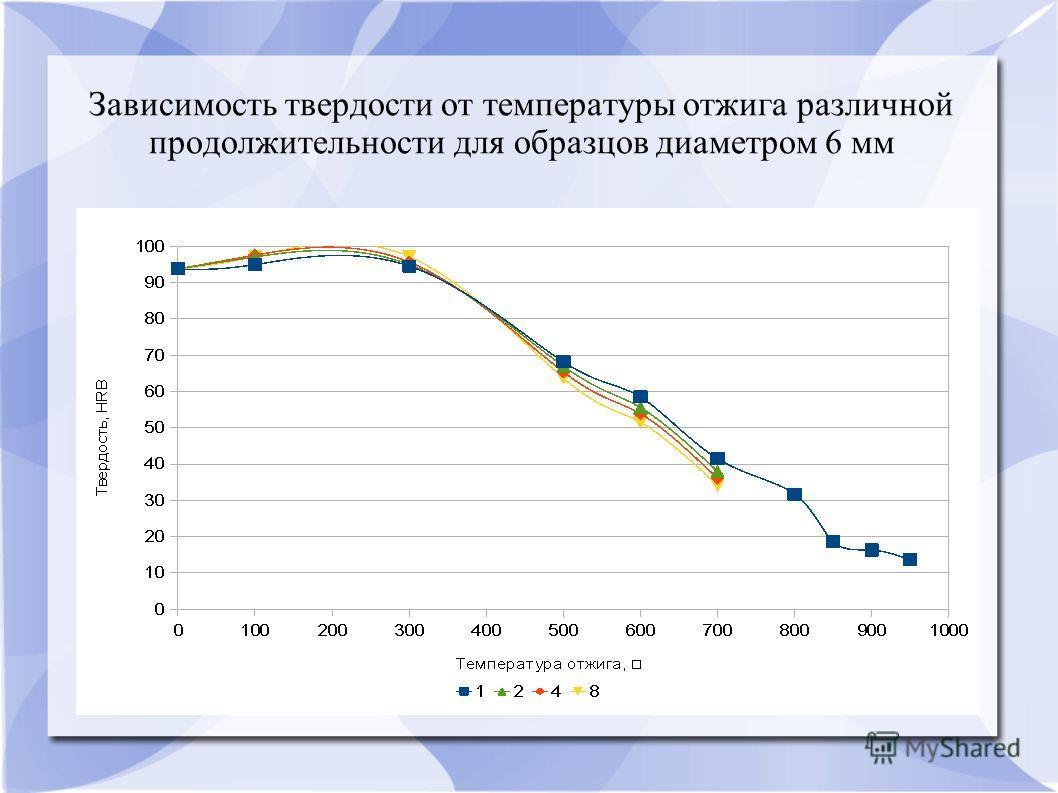 Зависимость твердости от температуры отжига различной продолжительности для образцов диаметром 6 мм