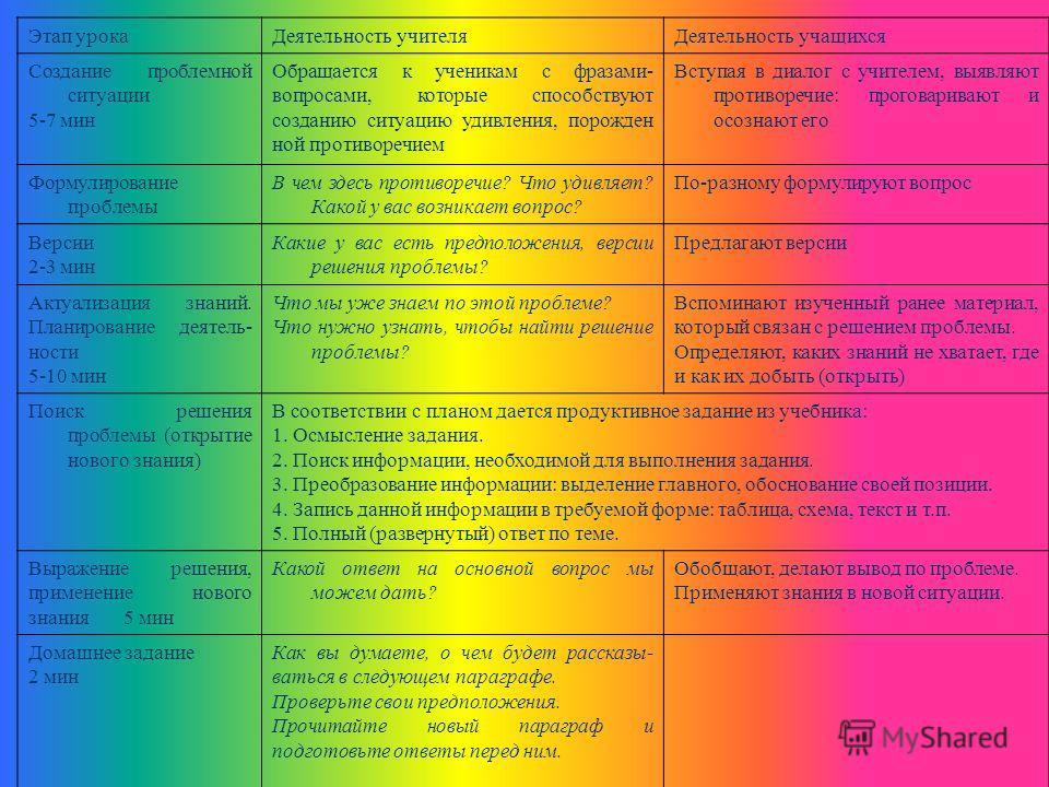Этап урокаДеятельность учителяДеятельность учащихся Создание проблемной ситуации 5-7 мин Обращается к ученикам с фразами- вопросами, которые способствуют созданию ситуацию удивления, порожден ной противоречием Вступая в диалог с учителем, выявляют пр