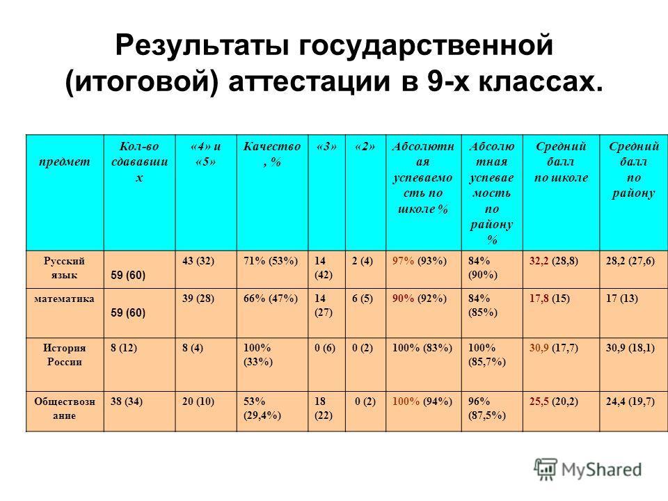 Результаты государственной (итоговой) аттестации в 9-х классах. предмет Кол-во сдававши х «4» и «5» Качество, % «3»«2»Абсолютн ая успеваемо сть по школе % Абсолю тная успевае мость по району % Средний балл по школе Средний балл по району Русский язык