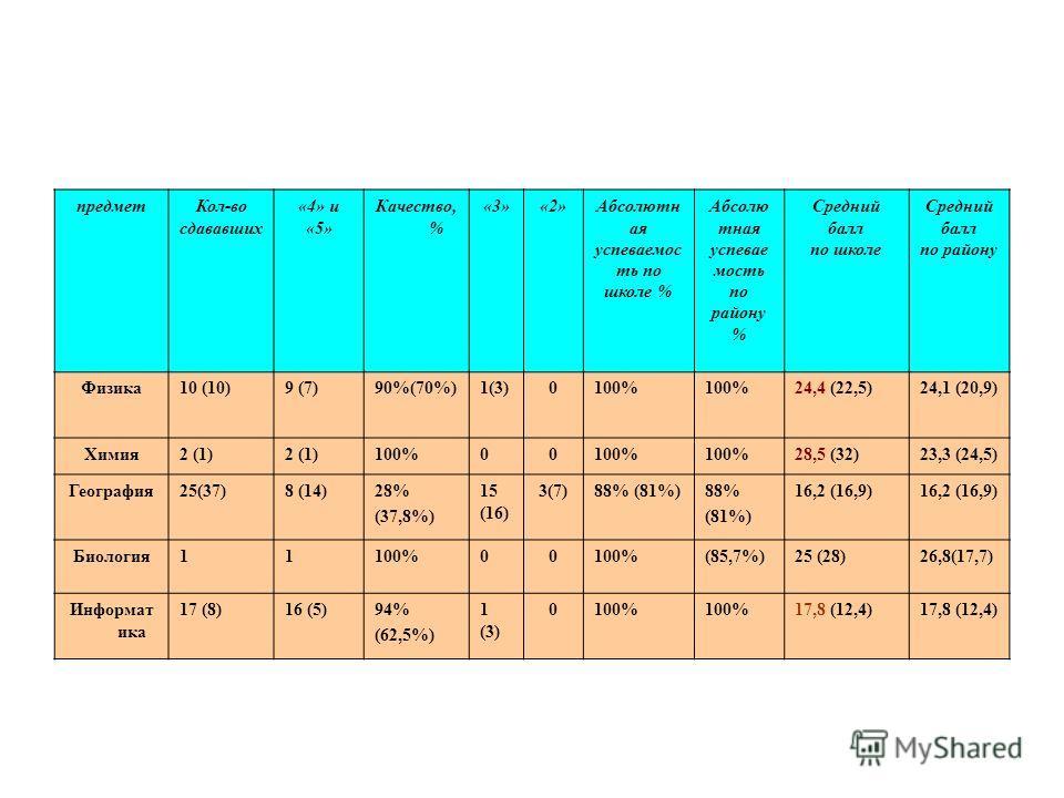 предметКол-во сдававших «4» и «5» Качество, % «3»«2»Абсолютн ая успеваемос ть по школе % Абсолю тная успевае мость по району % Средний балл по школе Средний балл по району Физика10 (10)9 (7)90%(70%)1(3)0100% 24,4 (22,5)24,1 (20,9) Химия2 (1) 100%00 2
