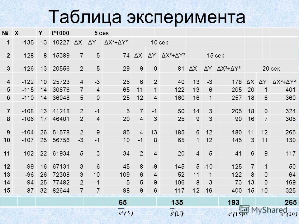 Таблица эксперимента XYt*10005 сек 1-1351310227ΔХΔYΔX²+ΔY²10 сек 2-1288153897-574ΔХΔYΔX²+ΔY²15 сек 3-126132055625299081ΔХΔYΔX²+ΔY²20 сек 4-12210257234-325624013-3178ΔХΔYΔX²+ΔY² 5-11514308767465111122136205201401 6-11014360485025124160161257186360 7-1