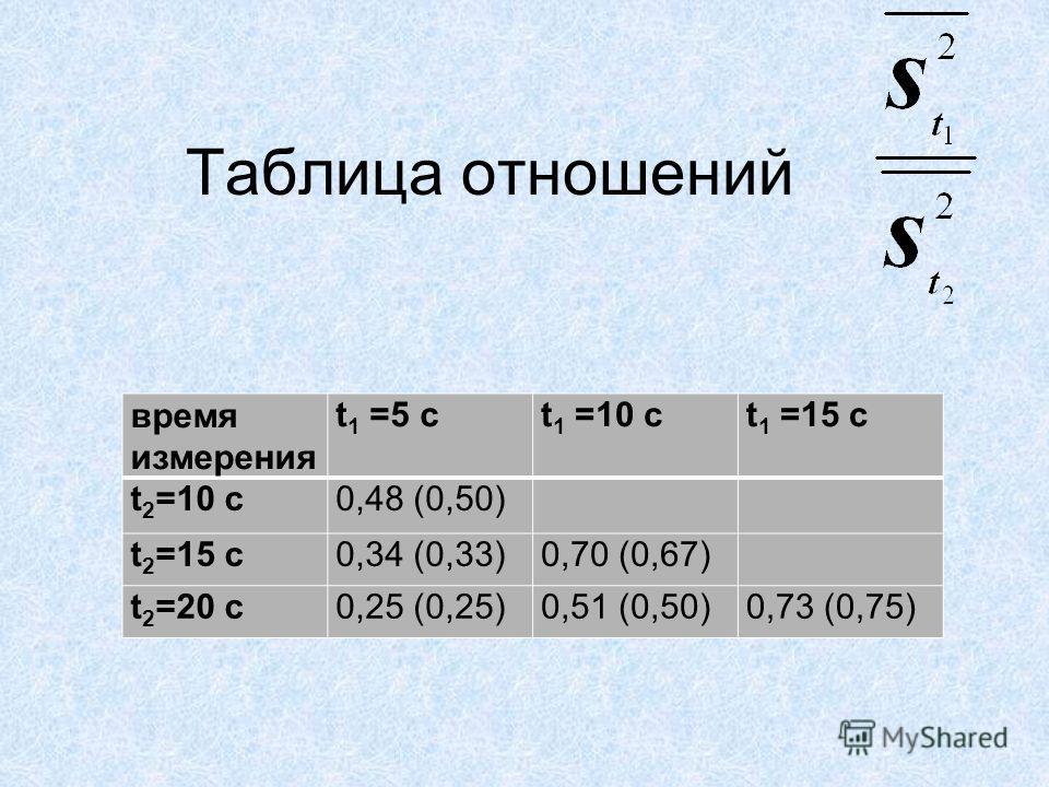 Таблица отношений время измерения t 1 =5 ct 1 =10 ct 1 =15 c t 2 =10 c0,48 (0,50) t 2 =15 c0,34 (0,33)0,70 (0,67) t 2 =20 c0,25 (0,25)0,51 (0,50)0,73 (0,75)
