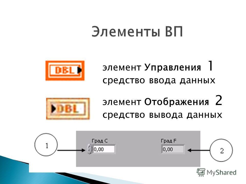 элемент Управления 1 средство ввода данных элемент Отображения 2 средство вывода данных ррр
