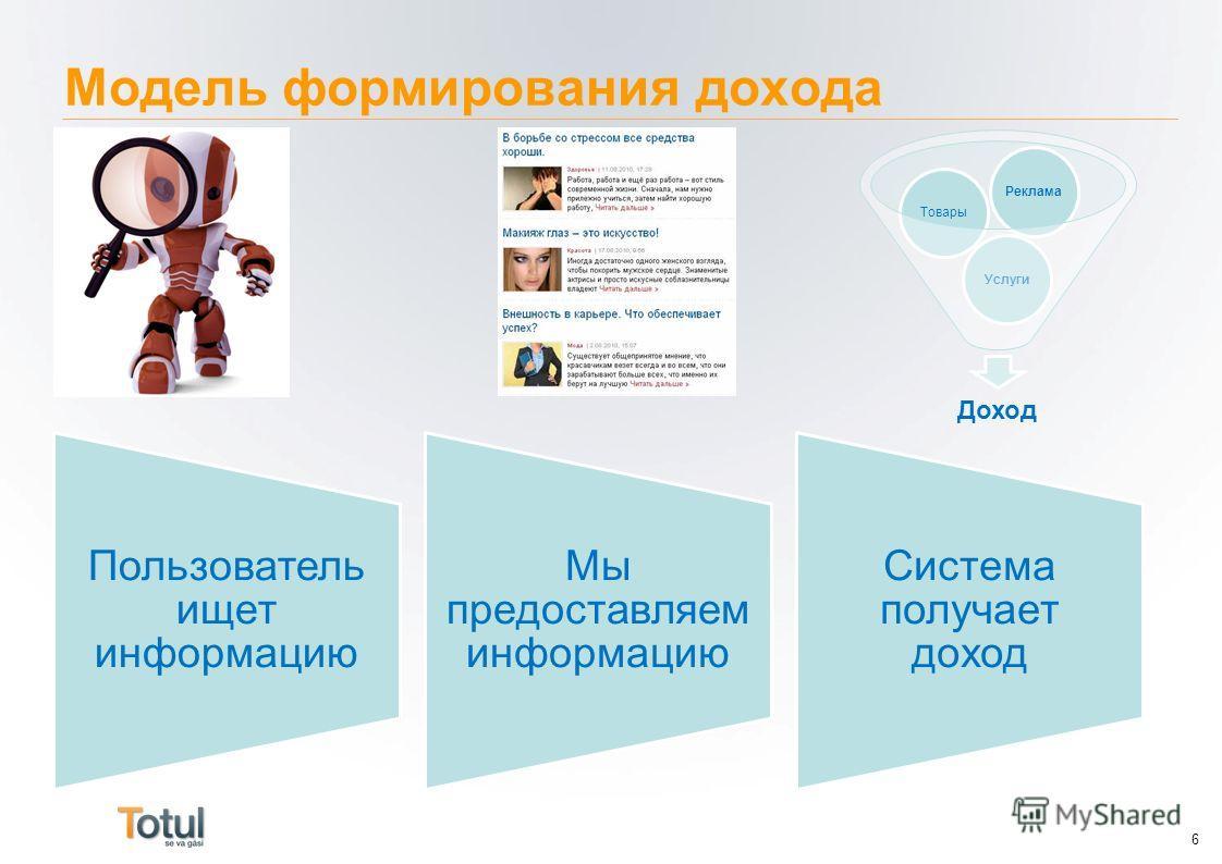 Модель формирования дохода 6 Доход УслугиТоварыРеклама Пользователь ищет информацию Мы предоставляем информацию Система получает доход