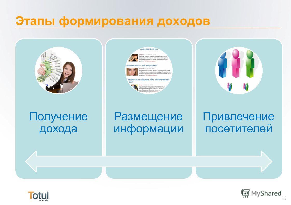 Этапы формирования доходов 8 Получение дохода Размещение информации Привлечение посетителей