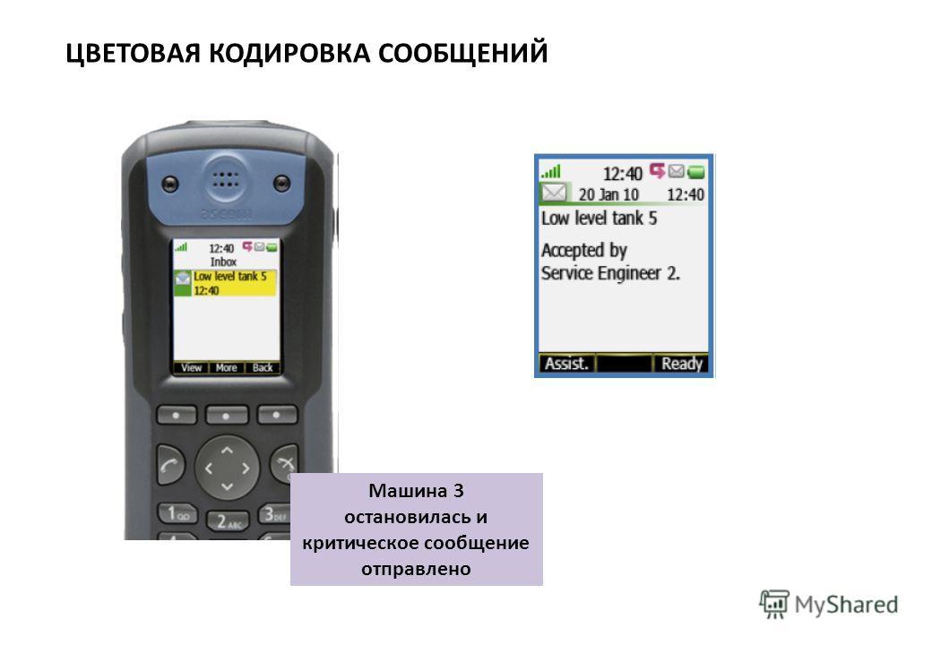 ЦВЕТОВАЯ КОДИРОВКА СООБЩЕНИЙ Машина 3 остановилась и критическое сообщение отправлено