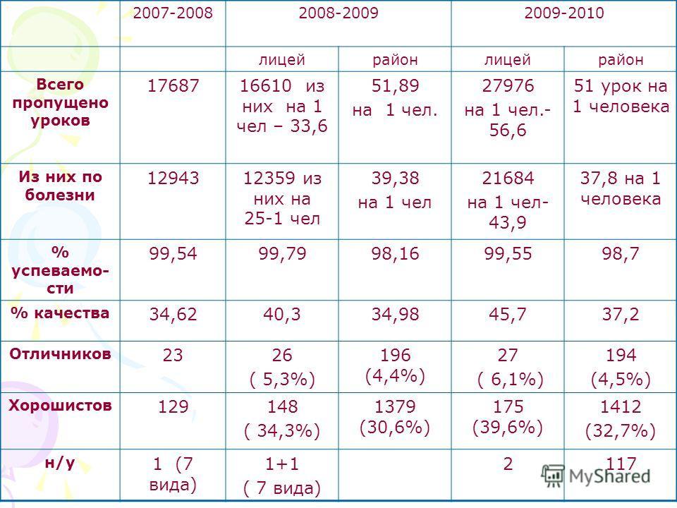 2007-20082008-20092009-2010 лицейрайонлицейрайон Всего пропущено уроков 1768716610 из них на 1 чел – 33,6 51,89 на 1 чел. 27976 на 1 чел.- 56,6 51 урок на 1 человека Из них по болезни 1294312359 из них на 25-1 чел 39,38 на 1 чел 21684 на 1 чел- 43,9