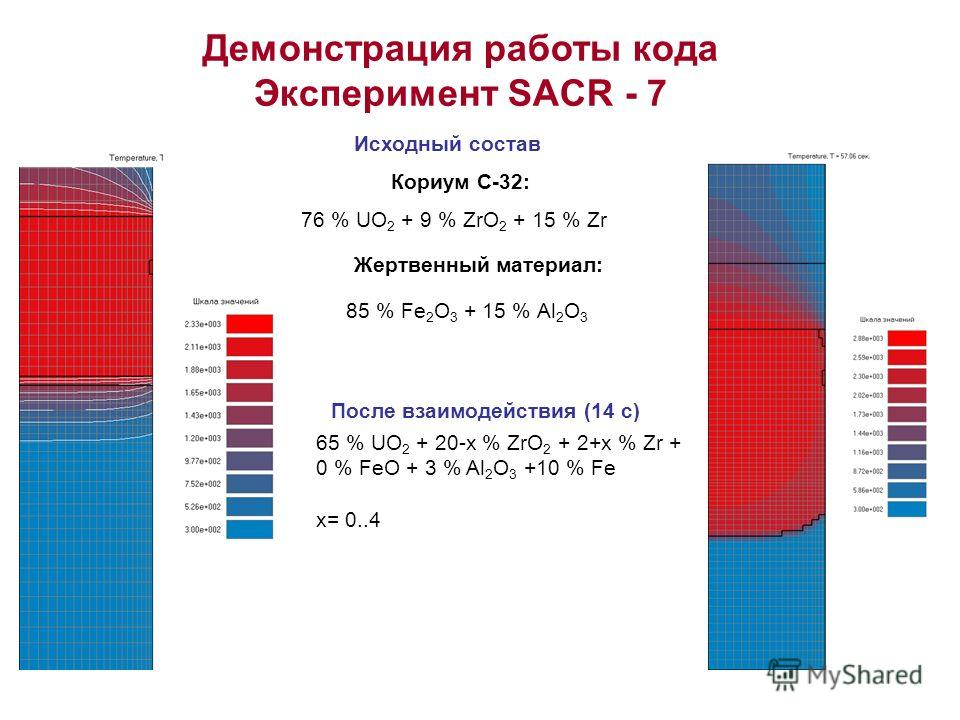 Демонстрация работы кода Эксперимент SACR - 7 Кориум С-32: 76 % UO 2 + 9 % ZrO 2 + 15 % Zr Жертвенный материал: 85 % Fe 2 O 3 + 15 % Аl 2 О 3 Исходный состав После взаимодействия (14 c) 65 % UO 2 + 20-x % ZrO 2 + 2+x % Zr + 0 % FeO + 3 % Al 2 O 3 +10
