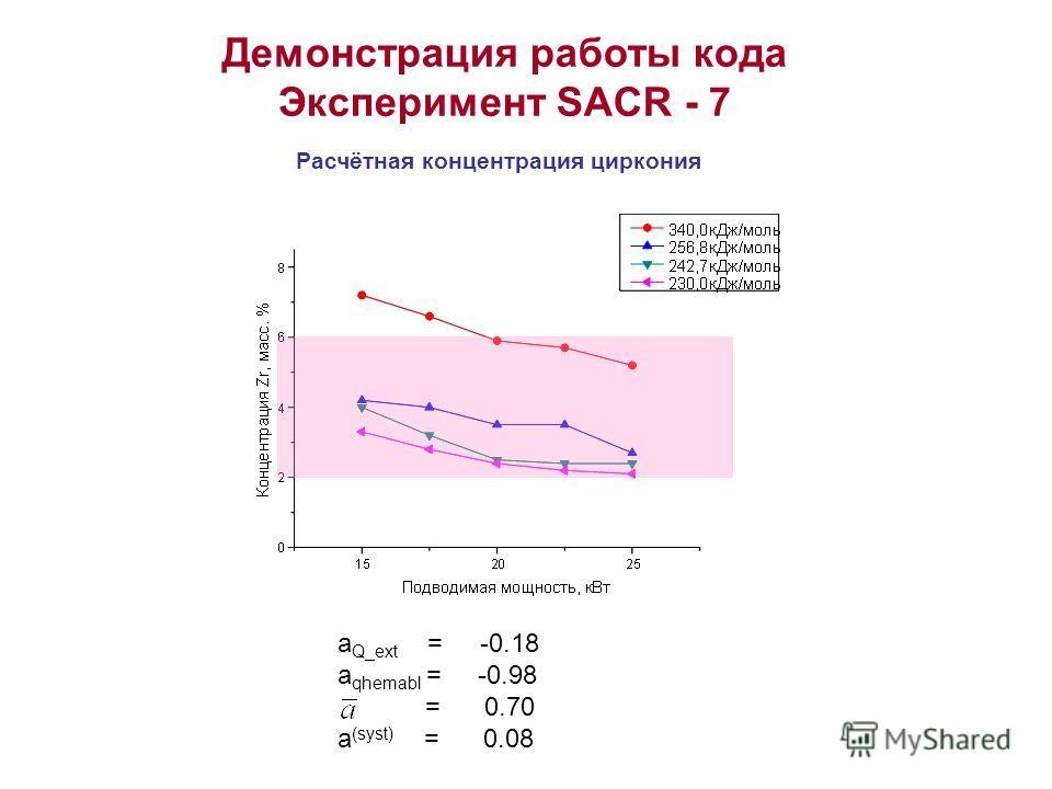 Демонстрация работы кода Эксперимент SACR - 7 Расчётная концентрация циркония a Q_ext = -0.18 a qhemabl = -0.98 = 0.70 a (syst) = 0.08