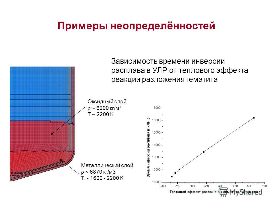 Примеры неопределённостей Оксидный слой ~ 6200 кг/м 3 T ~ 2200 K Металлический слой ~ 6870 кг/м3 T ~ 1600 - 2200 K Зависимость времени инверсии расплава в УЛР от теплового эффекта реакции разложения гематита