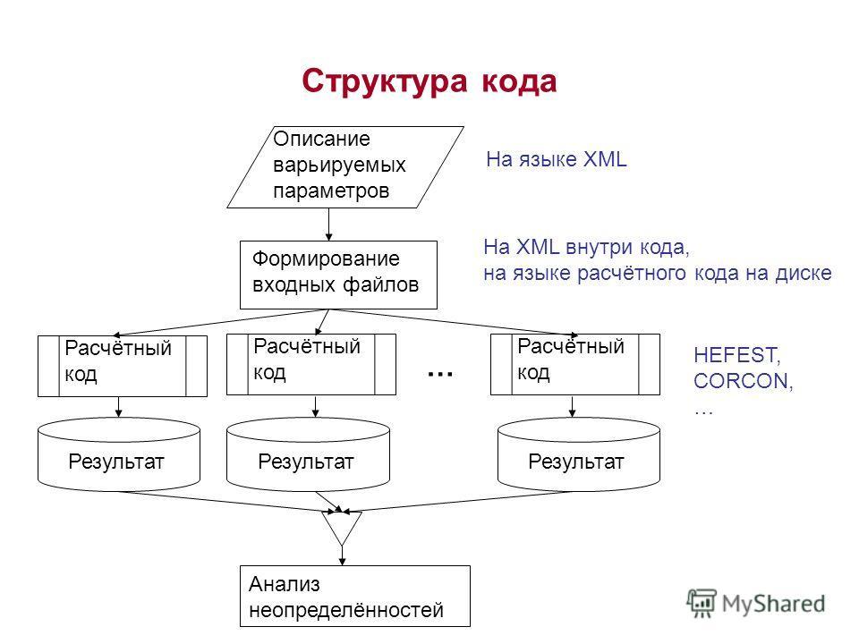 Структура кода Описание варьируемых параметров Формирование входных файлов Расчётный код Результат Анализ неопределённостей На языке XML … На XML внутри кода, на языке расчётного кода на диске HEFEST, CORCON, …