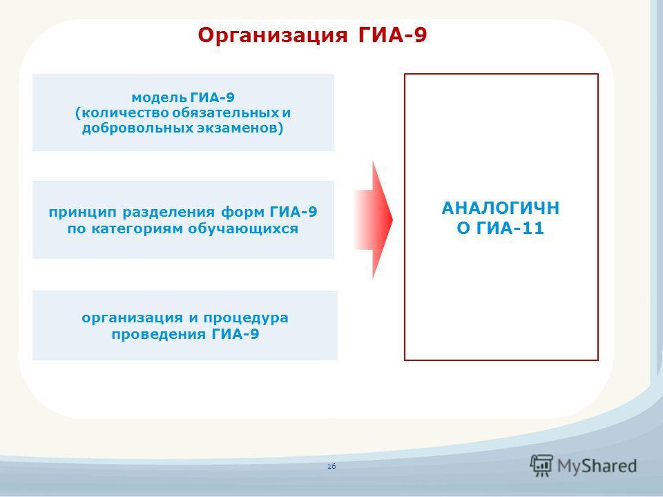Организация ГИА-9 принцип разделения форм ГИА-9 по категориям обучающихся модель ГИА-9 (количество обязательных и добровольных экзаменов) организация и процедура проведения ГИА-9 26 АНАЛОГИЧН О ГИА-11