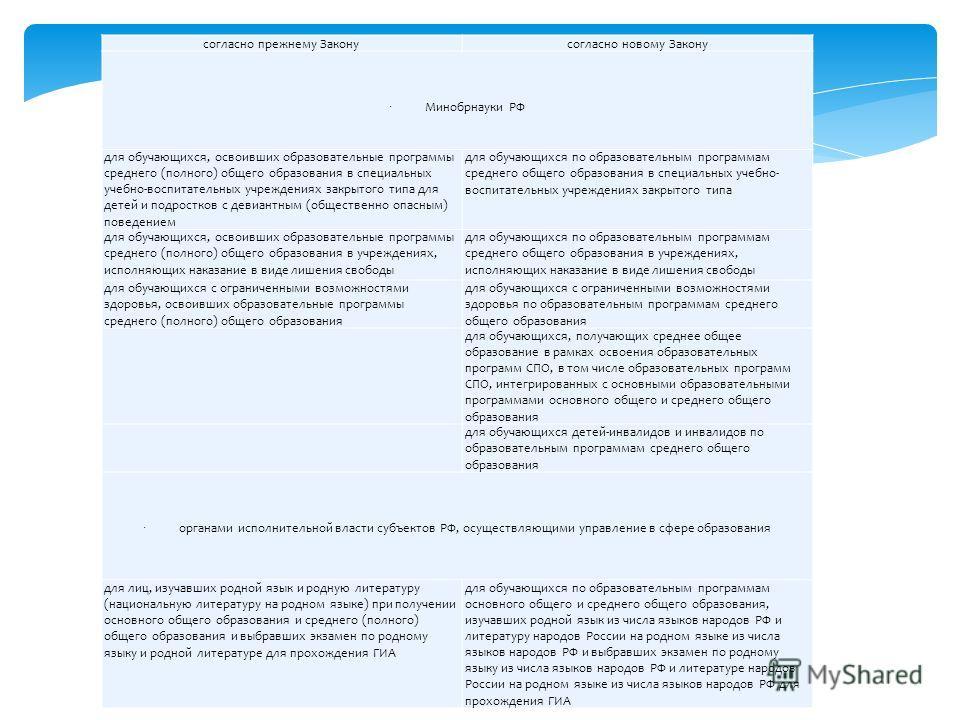 28 согласно прежнему Законусогласно новому Закону Минобрнауки РФ для обучающихся, освоивших образовательные программы среднего (полного) общего образования в специальных учебно-воспитательных учреждениях закрытого типа для детей и подростков с девиан