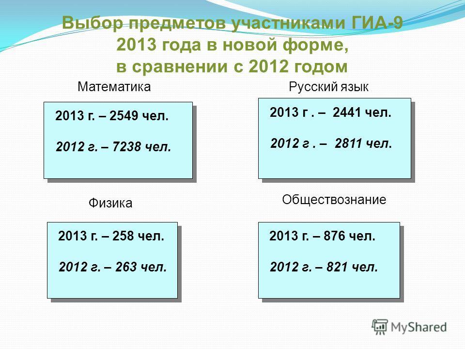 Выбор предметов участниками ГИА-9 2013 года в новой форме, в сравнении с 2012 годом Математика 2013 г. – 2549 чел. 2012 г. – 7238 чел. 2013 г. – 2549 чел. 2012 г. – 7238 чел. 2013 г. – 258 чел. 2012 г. – 263 чел. 2013 г. – 258 чел. 2012 г. – 263 чел.