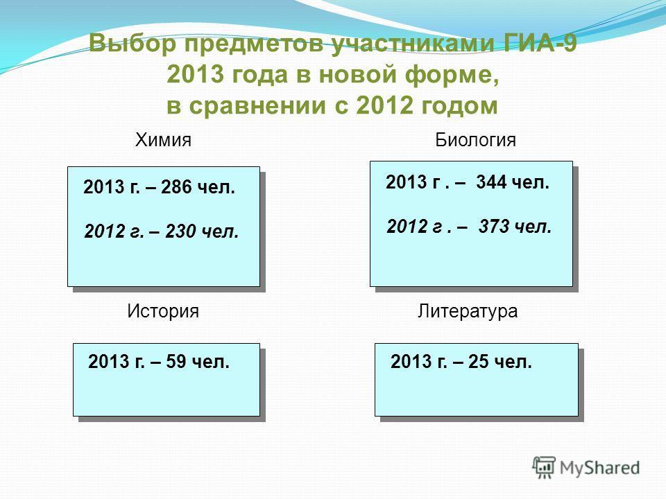 Выбор предметов участниками ГИА-9 2013 года в новой форме, в сравнении с 2012 годом Химия 2013 г. – 286 чел. 2012 г. – 230 чел. 2013 г. – 286 чел. 2012 г. – 230 чел. 2013 г. – 59 чел. 2013 г. – 344 чел. 2012 г. – 373 чел. 2013 г. – 344 чел. 2012 г. –