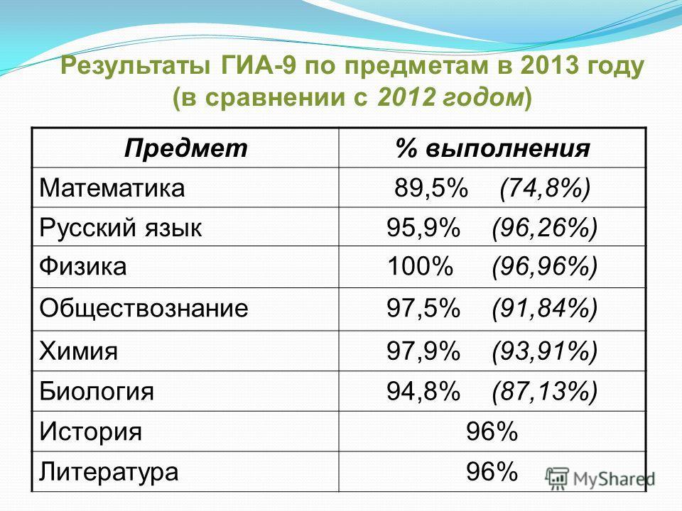 Результаты ГИА-9 по предметам в 2013 году (в сравнении с 2012 годом) Предмет% выполнения Математика89,5% (74,8%) Русский язык95,9% (96,26%) Физика100% (96,96%) Обществознание97,5% (91,84%) Химия97,9% (93,91%) Биология94,8% (87,13%) История96% Литерат