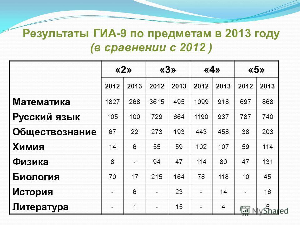Результаты ГИА-9 по предметам в 2013 году (в сравнении с 2012 ) «2»«3»«4»«5» 20122013201220132012201320122013 Математика 182726836154951099918697868 Русский язык 1051007296641190937787740 Обществознание 672227319344345838203 Химия 146555910210759114