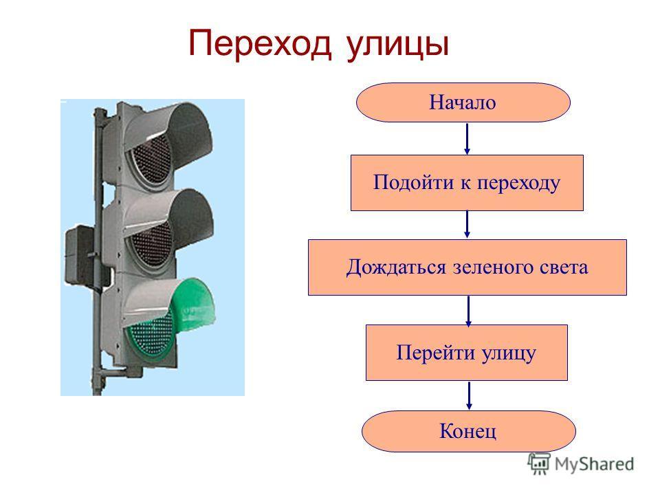 Блок-схема Для обозначения шагов алгоритма используются геометрические фигуры: овал Начало или конец параллелограмм Ввод или вывод ромб Принятие решения прямоугольник Выполнение действия