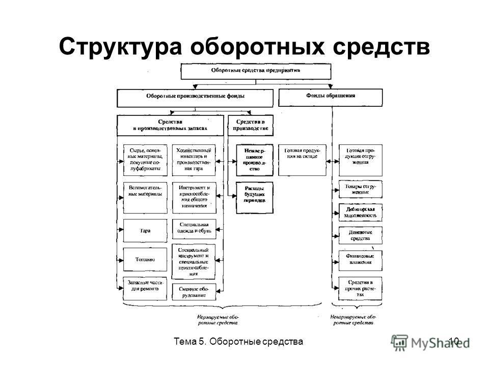 Тема 5. Оборотные средства10 Структура оборотных средств