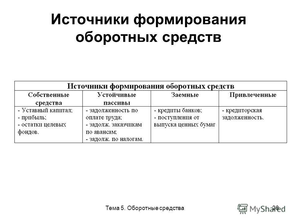 Тема 5. Оборотные средства28 Источники формирования оборотных средств