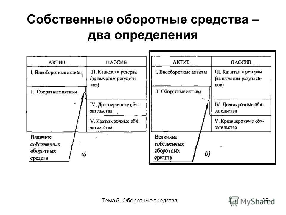 Тема 5. Оборотные средства29 Собственные оборотные средства – два определения