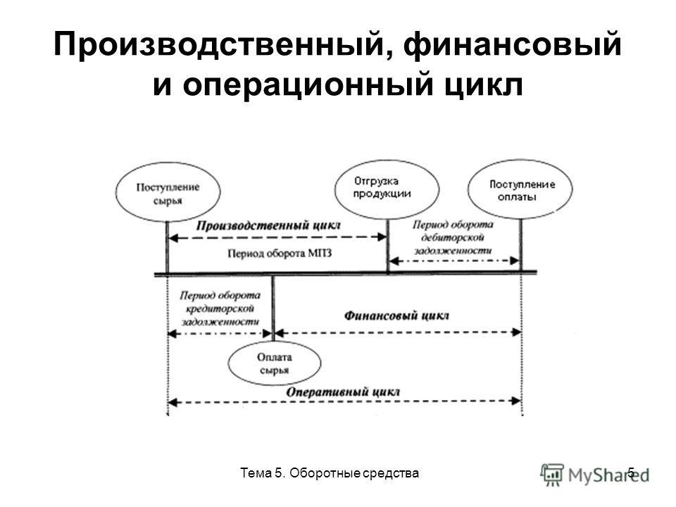 Тема 5. Оборотные средства5 Производственный, финансовый и операционный цикл