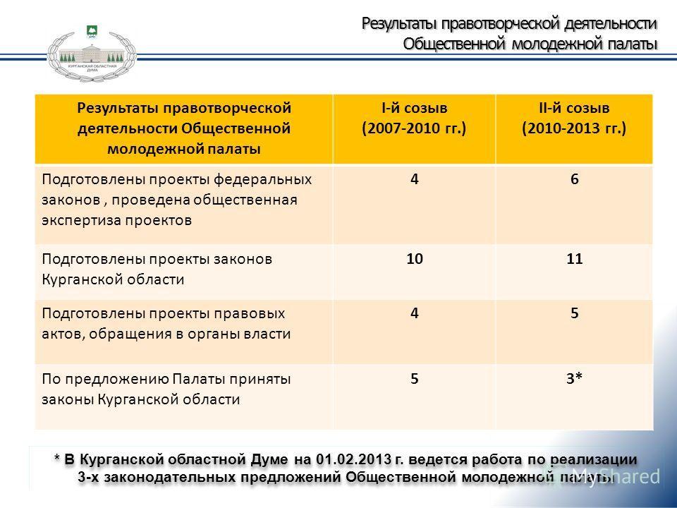 Результаты правотворческой деятельности Общественной молодежной палаты I-й созыв (2007-2010 гг.) II-й созыв (2010-2013 гг.) Подготовлены проекты федеральных законов, проведена общественная экспертиза проектов 46 Подготовлены проекты законов Курганско