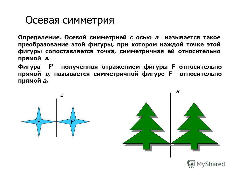 Осевая симметрия Определение. Осевой симметрией с осью а называется такое преобразование этой фигуры, при котором каждой точке этой фигуры сопоставляется точка, симметричная ей относительно прямой а. Фигура F полученная отражением фигуры F относитель