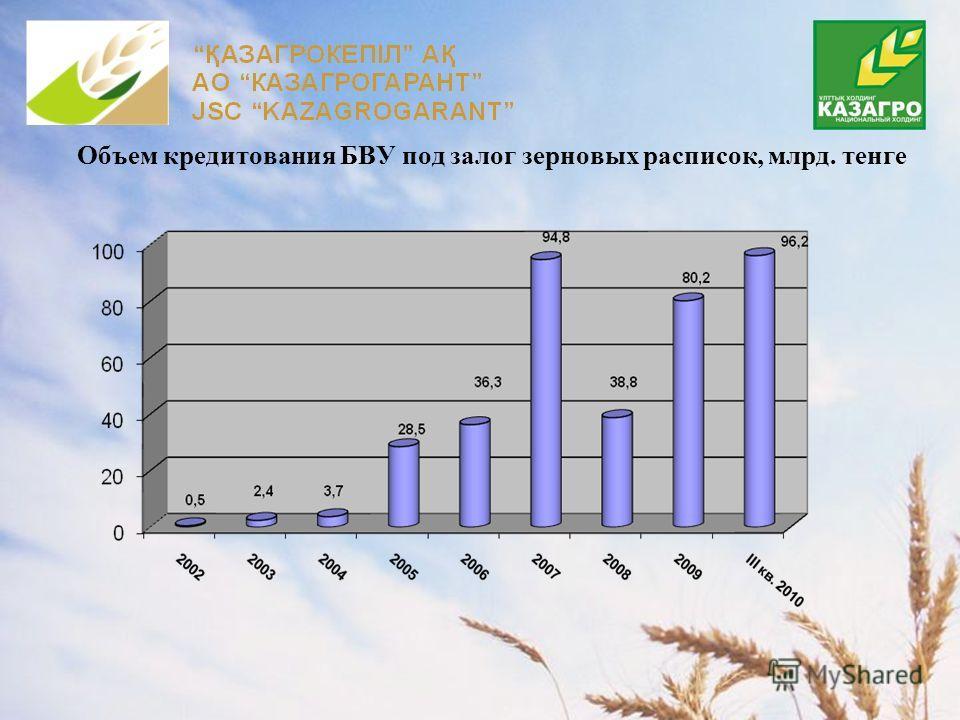Объем кредитования БВУ под залог зерновых расписок, млрд. тенге