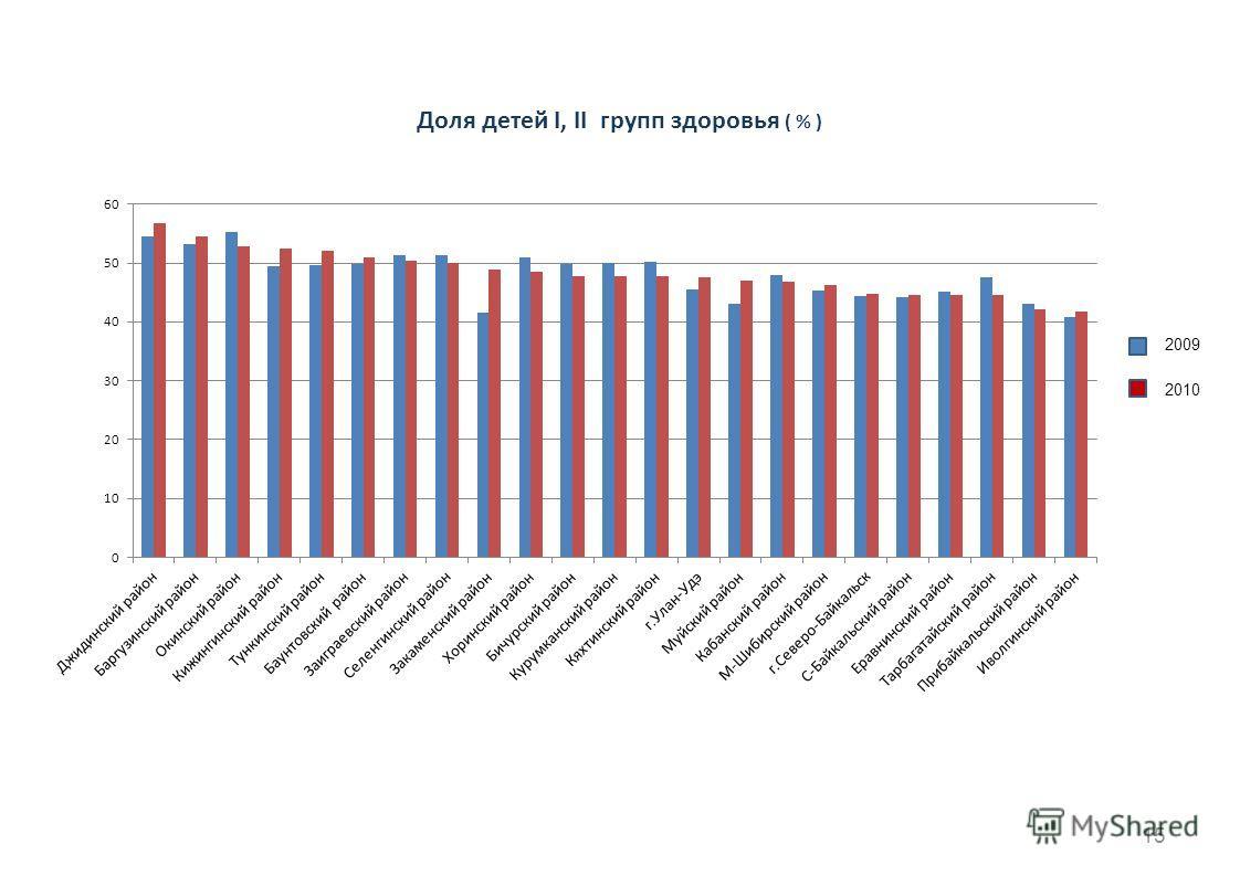 15 Доля детей I, II групп здоровья ( % ) 2009 2010