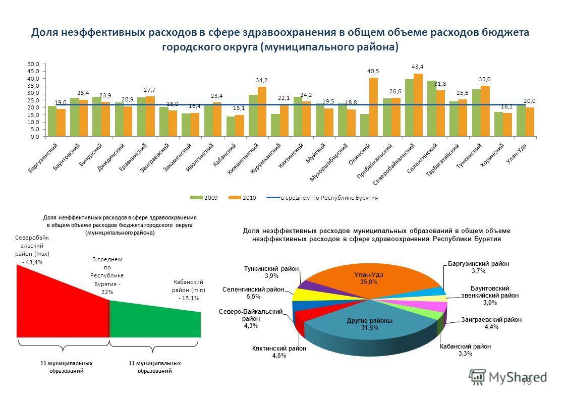 Доля неэффективных расходов в сфере здравоохранения в общем объеме расходов бюджета городского округа (муниципального района) 11 муниципальных образований 19