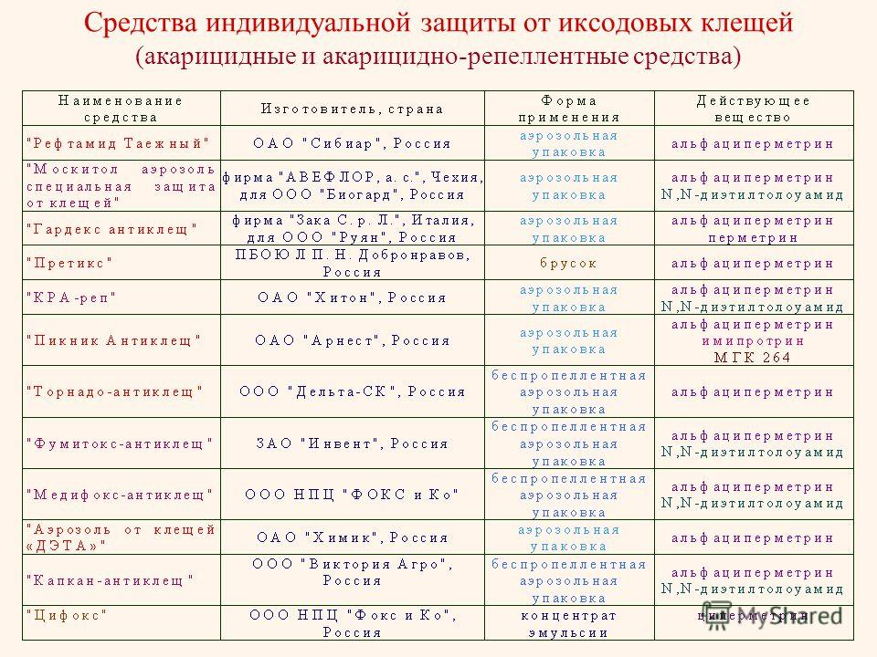 Средства индивидуальной защиты от иксодовых клещей (акарицидные и акарицидно-репеллентные средства)