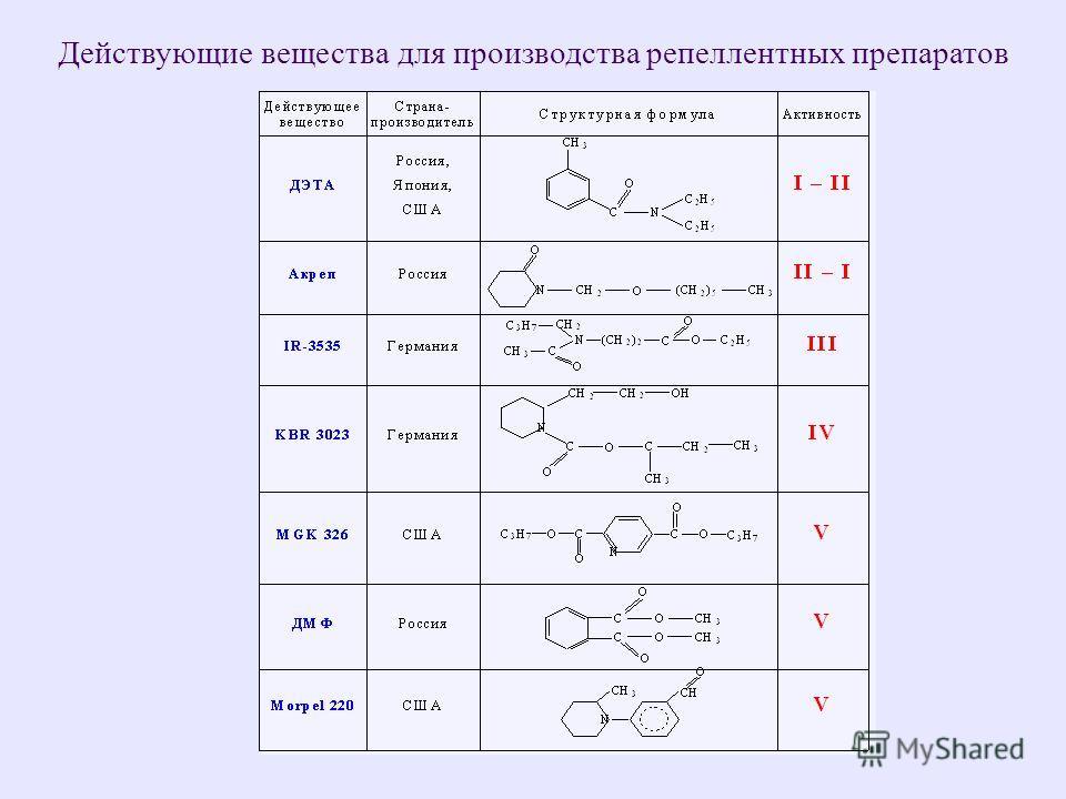 Действующие вещества для производства репеллентных препаратов