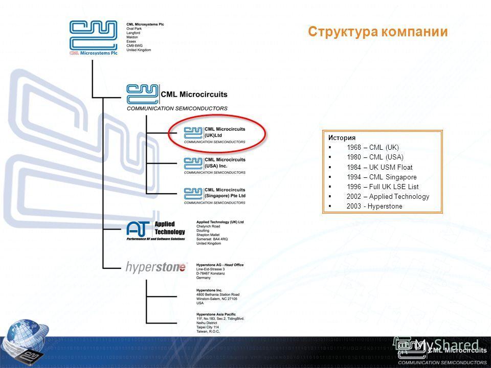 История 1968 – CML (UK) 1980 – CML (USA) 1984 – UK USM Float 1994 – CML Singapore 1996 – Full UK LSE List 2002 – Applied Technology 2003 - Hyperstone Структура компании