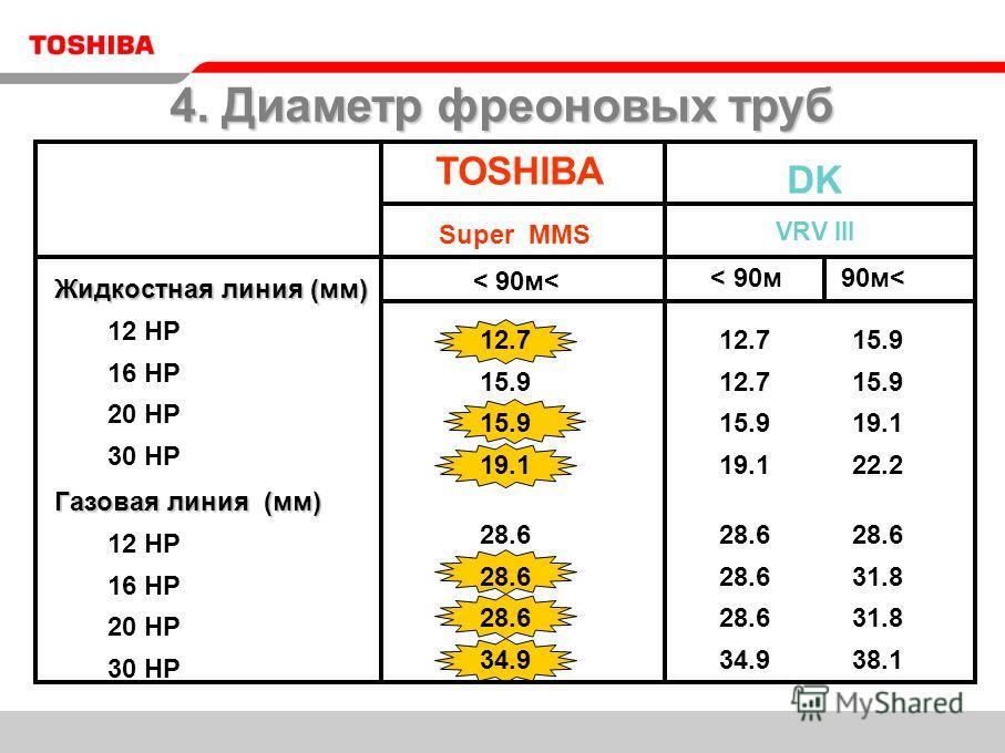 TOSHIBA DK VRV III 12 HP 16 HP 20 HP 30 HP 12 HP 16 HP 20 HP 30 HP < 90м< < 90м 90м< 12.7 15.9 19.1 28.6 34.9 28.6 31.8 38.1 28.6 34.9 15.9 19.1 22.2 12.7 15.9 19.1 Super MMS 4. Диаметр фреоновых труб Жидкостная линия (мм) Газовая линия (мм)