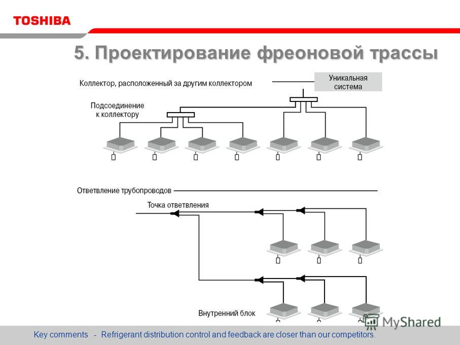 Key comments - Refrigerant distribution control and feedback are closer than our competitors. 5. Проектирование фреоновой трассы
