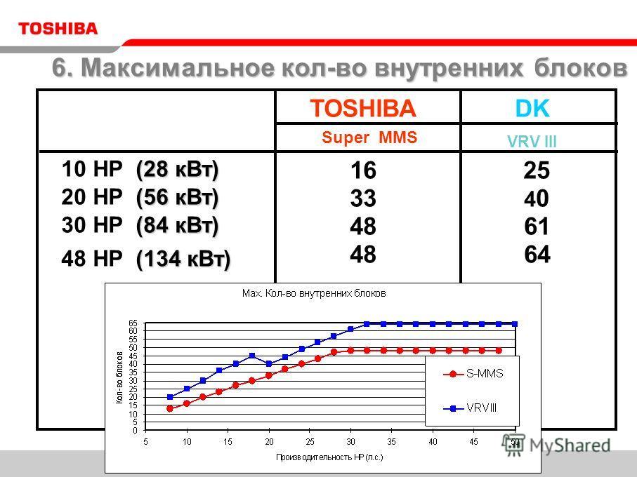 16 TOSHIBA Super MMS (28 кВт) 10 HP (28 кВт) (56 кВт) 20 HP (56 кВт) (84 кВт) 30 HP (84 кВт) 33 48 25 4 0 (134 кВт) 48 HP (134 кВт) 61 64 DK VRV III 6. Максимальное кол-во внутренних блоков