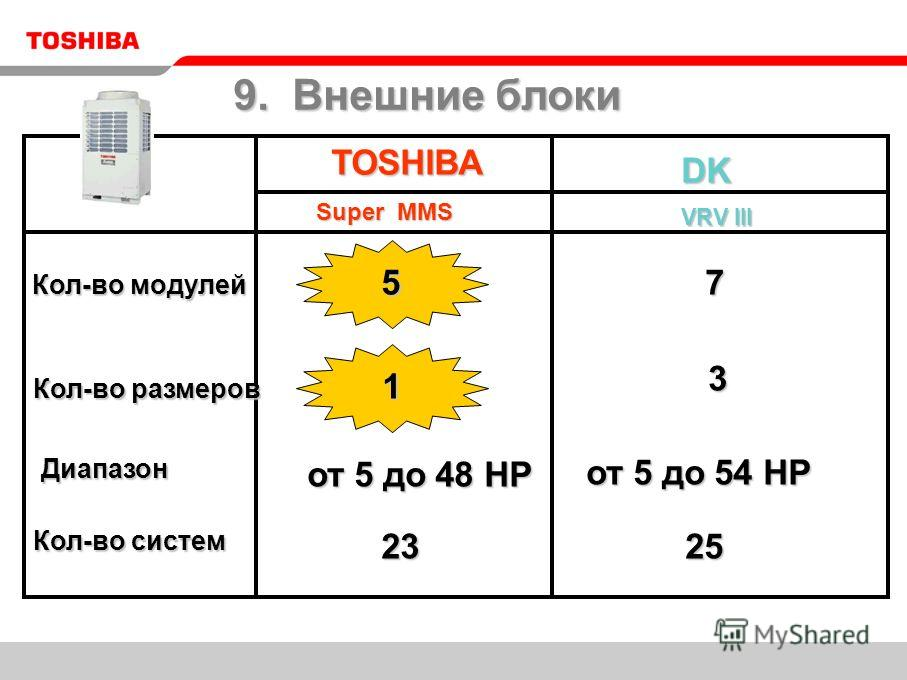 TOSHIBA DK VRV III 5 3 7 1 от 5 до 48 HP от 5 до 48 HP от 5 до 54 HP от 5 до 54 HP 23 23 25 25 Super MMS 9. Внешние блоки Кол-во модулей Кол-во размеров Диапазон Кол-во систем