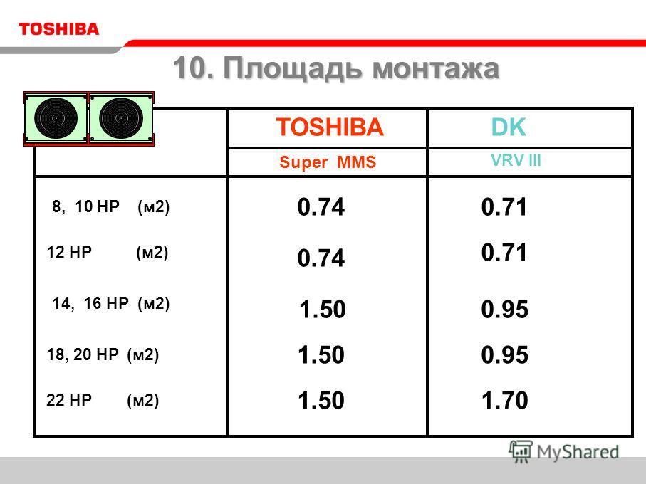 TOSHIBADK VRV III 18, 20 HP (м2) 8, 10 HP (м2) 0.74 0.951.50 12 HP (м2) 14, 16 HP (м2) 0.74 1.50 0.71 0.95 22 HP (м2) 1.50 1.70 Super MMS 10. Площадь монтажа