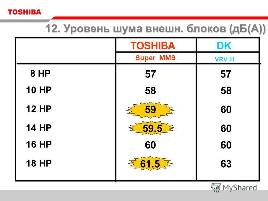 57 TOSHIBA Super MMS 10 HP 12 HP 63 57 18 HP 59.5 58 60 DK VRV III 16 HP 14 HP 8 HP 58 59 60 61.5 60 12. Уровень шума внешн. блоков (дБ(А))