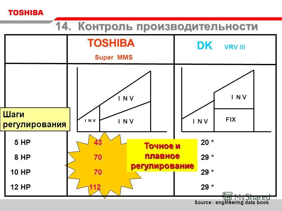 TOSHIBA Super MMS DK VRV III FIX Шаги регулирования 5 HP 8 HP 10 HP 12 HP 43 43 70 70 112 112 29 * 20 * 29 * Source : engineering data book Точное и плавное регулирование 14. Контроль производительности