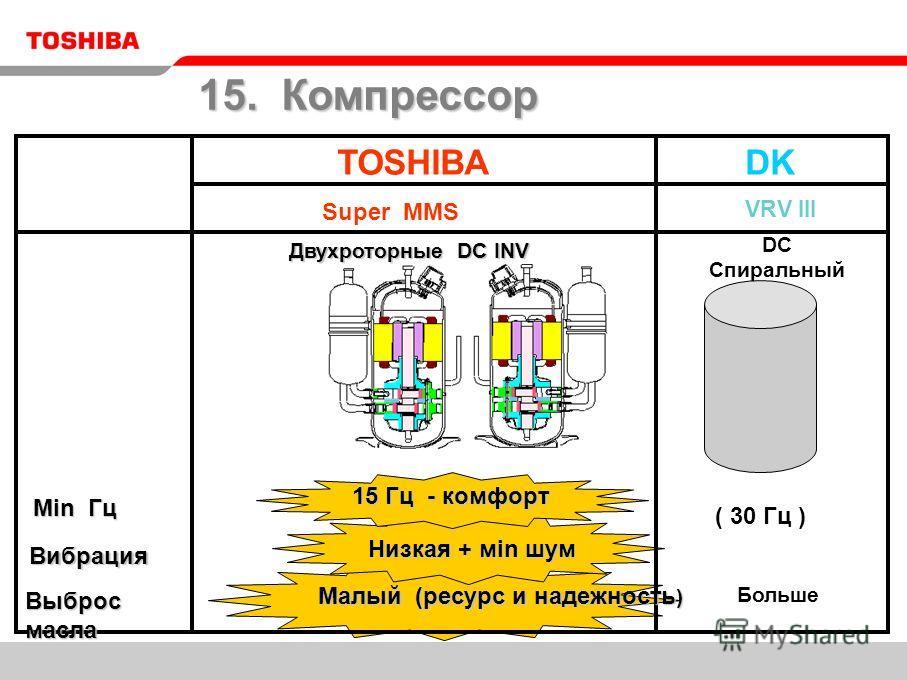 TOSHIBADK VRV III DC Спиральный ( 30 Гц ) Больше Super MMS 15. Компрессор Min Гц Min Гц Вибрация Выброс масла Двухроторные DC INV 15 Гц - комфорт Низкая + мin шум Низкая + мin шум Малый (ресурс и надежность ) Малый (ресурс и надежность )