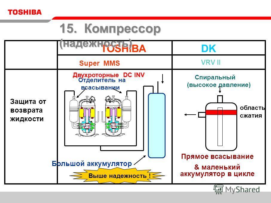 TOSHIBADK VRV II Спиральный (высокое давление) Прямое всасывание & маленький аккумулятор в цикле Выше надежность ! Большой аккумулятор Super MMS Отделитель на всасывании Защита от возврата жидкости область сжатия 15. Компрессор (надежность) Двухротор