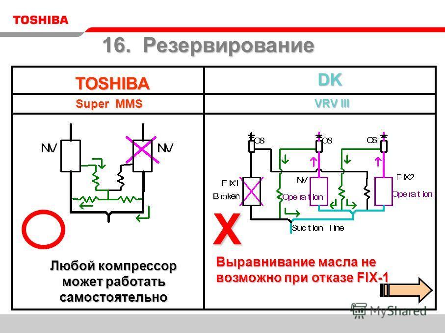 TOSHIBA Super MMS DK DK VRV III VRV III Выравнивание масла не возможно при отказе FIX-1 X Любой компрессор может работать самостоятельно 16. Резервирование