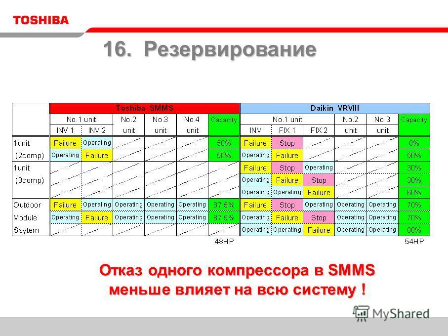 Отказ одного компрессора в SMMS меньше влияет на всю систему ! 16. Резервирование