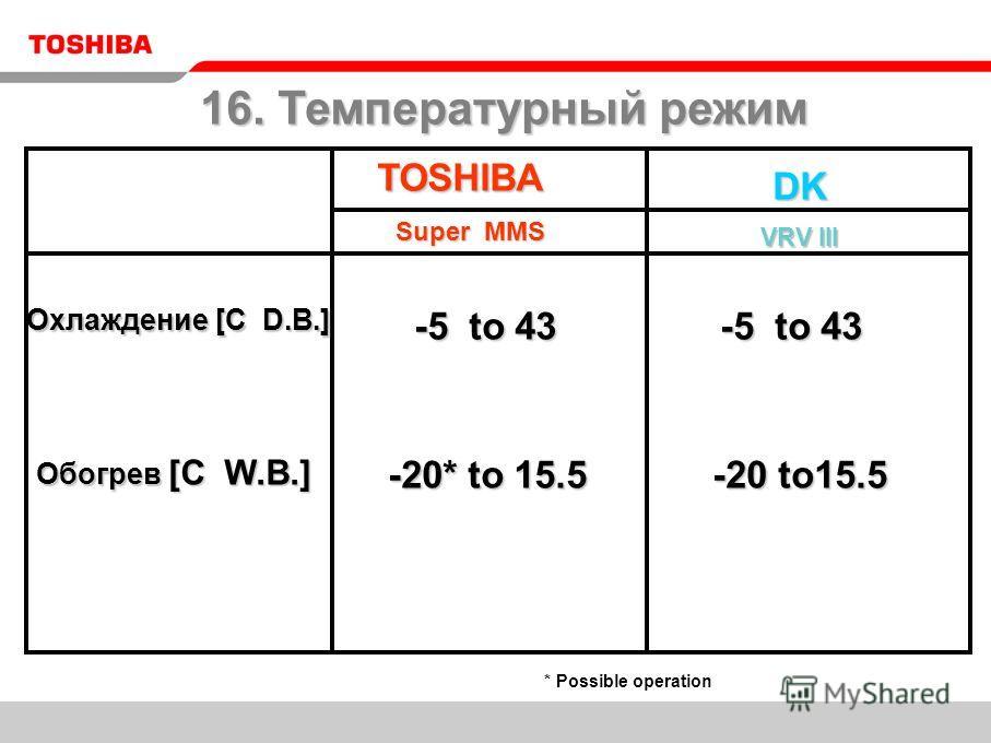 TOSHIBA DK VRV III -5 to 43 -5 to 43 -20* to 15.5 -20* to 15.5 -5 to 43 -5 to 43 -20 to15.5 -20 to15.5 * Possible operation Super MMS 16. Температурный режим Охлаждение [C D.B.] Обогрев [C W.B.]