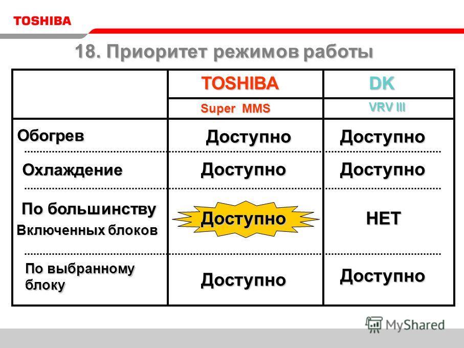 TOSHIBADK VRV III Доступно Доступно Super MMS Обогрев Охлаждение Охлаждение По выбранному блоку По большинству По большинству Включенных блоков Доступно ДоступноДоступно Доступно Доступно Доступно НЕТ НЕТ 18. Приоритет режимов работы