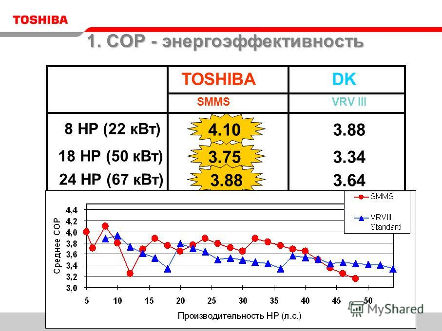 TOSHIBA SMMS DK VRV III 18 HP (50 кВт) 3.75 24 HP (67 кВт) 3.88 3.64 8 HP (22 кВт) 4.10 3.34 1. COP - энергоэффективность