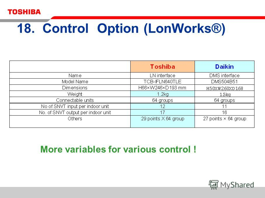 18. Control Option (LonWorks®) More variables for various control !