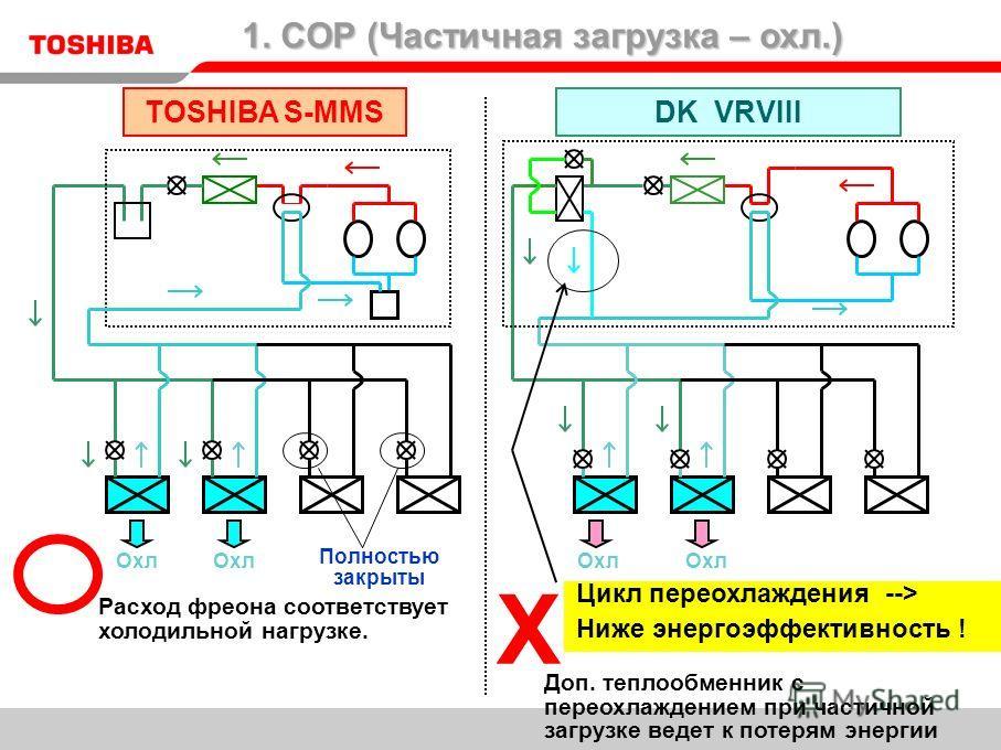 Расход фреона соответствует холодильной нагрузке. TOSHIBA S-MMSDK VRVIII 1. COP (Частичная загрузка – охл.) Доп. теплообменник с переохлаждением при частичной загрузке ведет к потерям энергии Охл Цикл переохлаждения --> Ниже энергоэффективность ! Пол